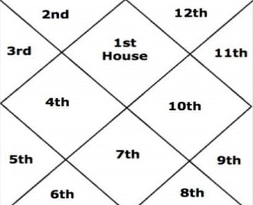 astrosid-houses-in-astrology
